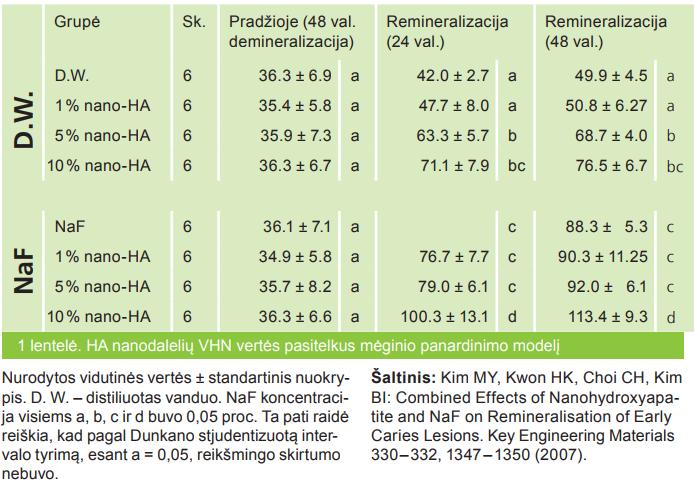 HA nanodalelių VHN vertės pasitelkus mėginio panardinimo modelį